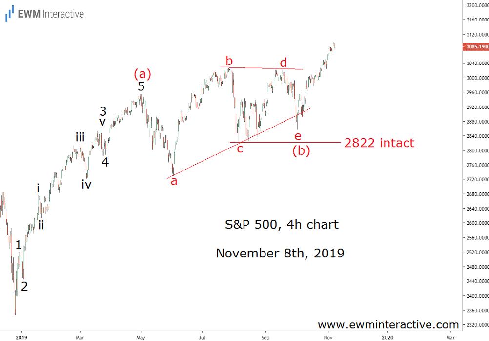 S&P 500: паттерн треугольника ведет к новому рекордно высокому уровню