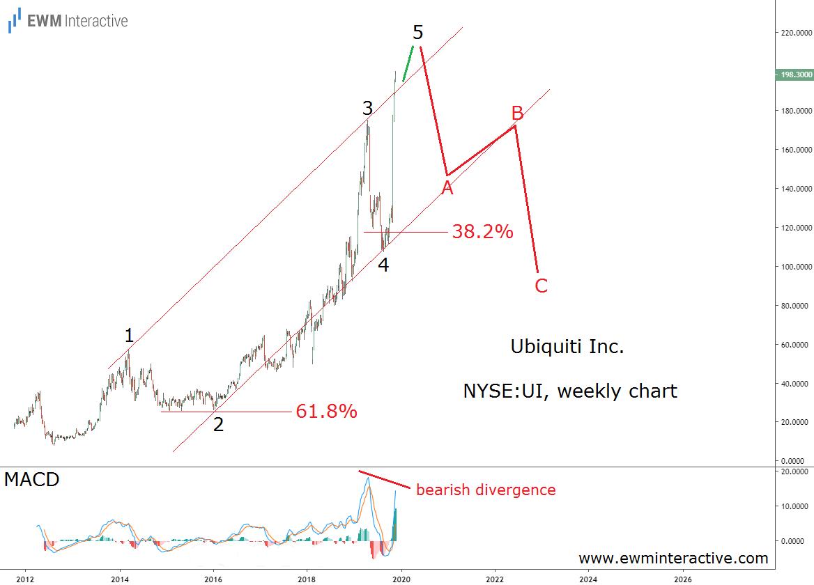 Ubiquiti stock can lose half its value in Elliott Wave pullback