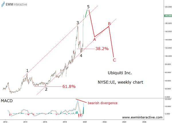 Ubiquiti stock Elliott Wave analysis