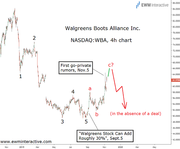 KKR offers to take Walgreens Private