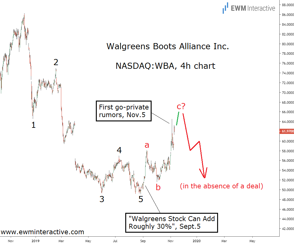 Walgreens completes Elliott Wave cycle as KKR prepares a go-private offer