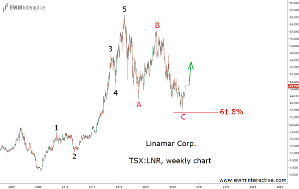 Elliott Wave pattern to lift Linamar stock