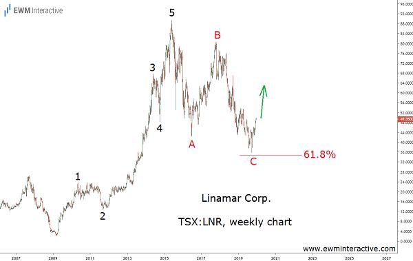 Elliott Wave pattern to lift Linamar stock