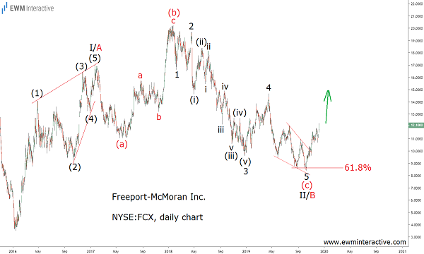 Freeport stock can climb throughout 2020