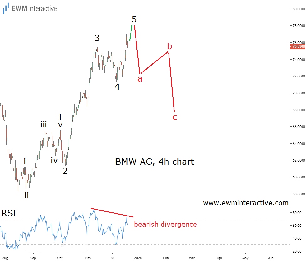 BMW stock Completes Elliott Wave Impulse Pattern