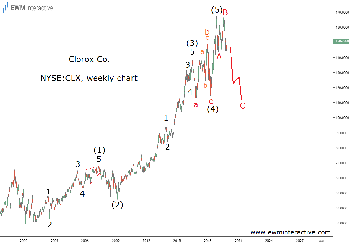 Clorox Stock Completes Elliott Wave Impulse Pattern