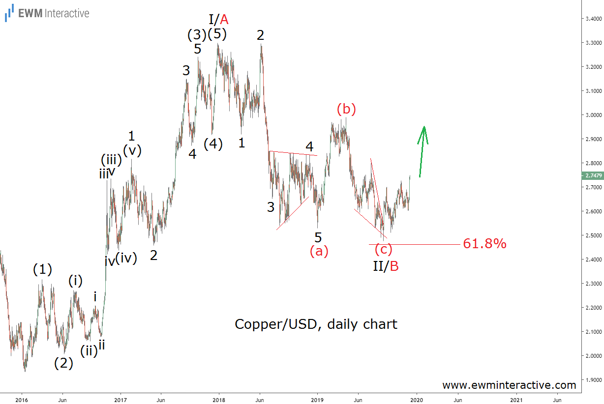Copper Price Completes Bullish Elliott Wave Setup