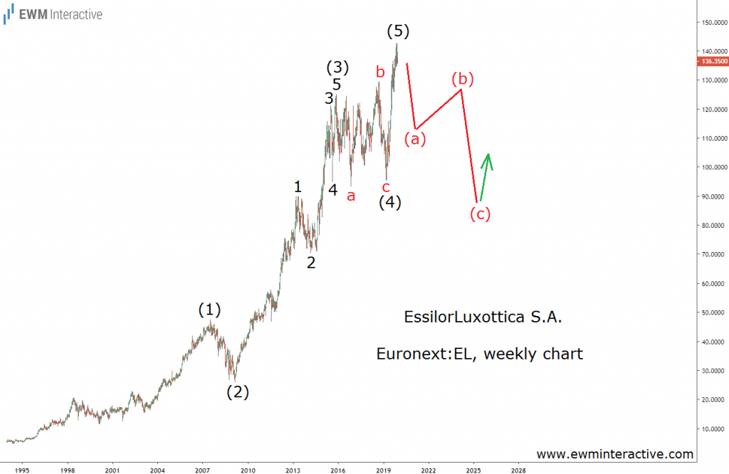 EssilorLuxottica to enter Elliott Wave correction