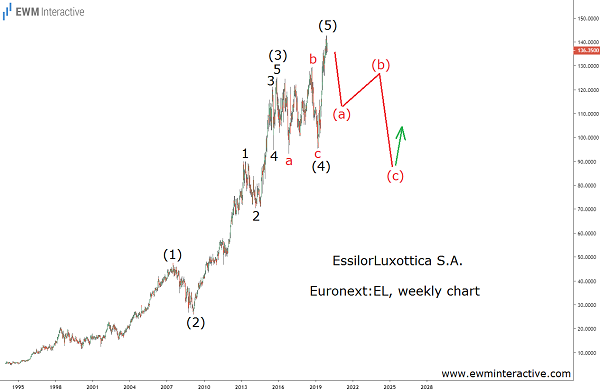 EssilorLuxottica can tumble 33% in Elliott Wave correction