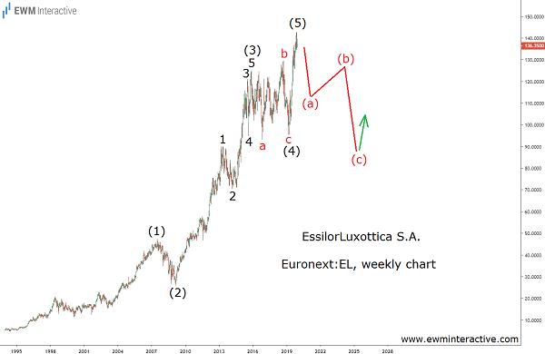 EssilorLuxottica can tumble 33% in Elliott Wave correction