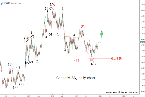 Elliott Wave analysis of copper prices