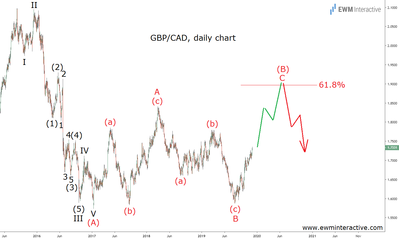 GBPCAD on its way to 1.9000 as Elliott Wave correction progresses