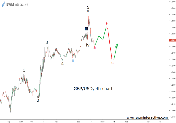 GBPUSD to resume uptrend once correction ends