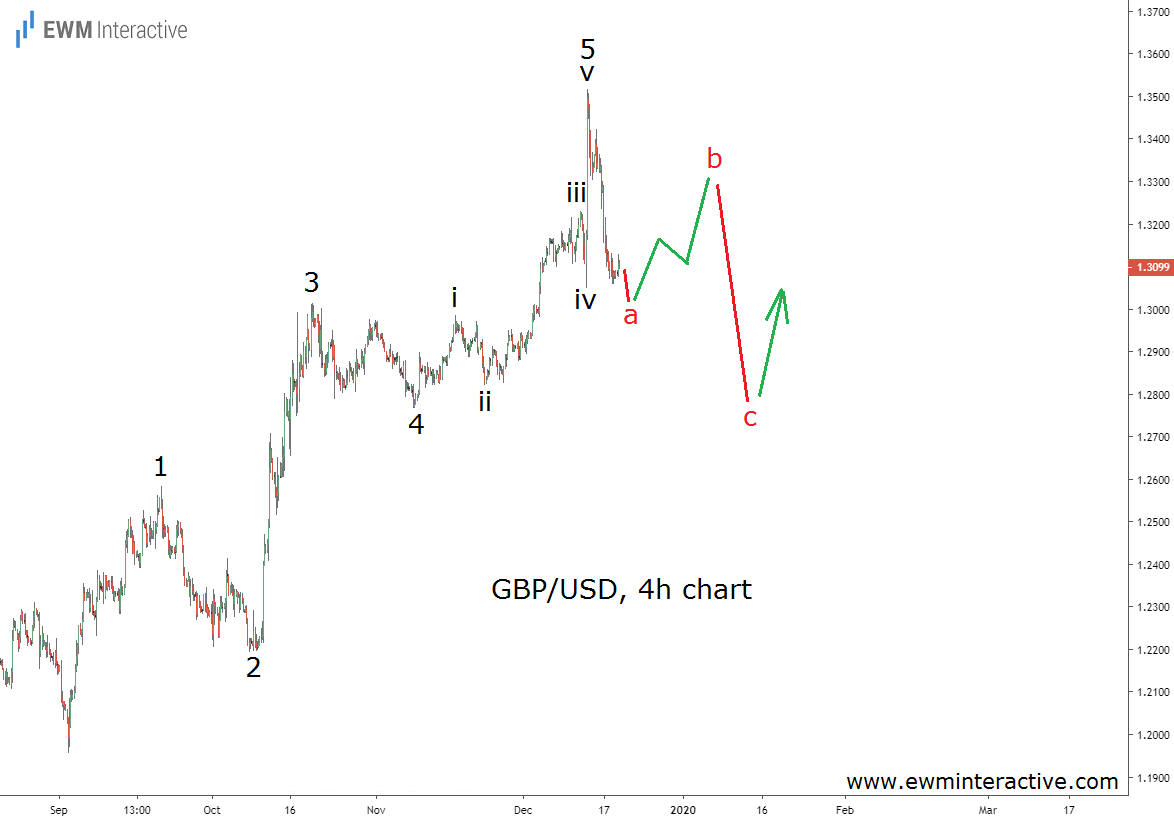 Elliott Wave correction in progress in GBPUSD