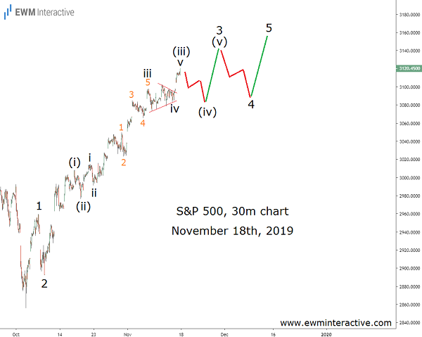 S&P 500 Climbs to New Record to Complete Elliott Wave pattern