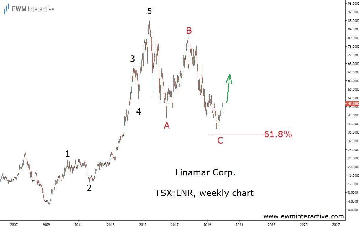 Linamar Stock completes bullish Elliott Wave cycle