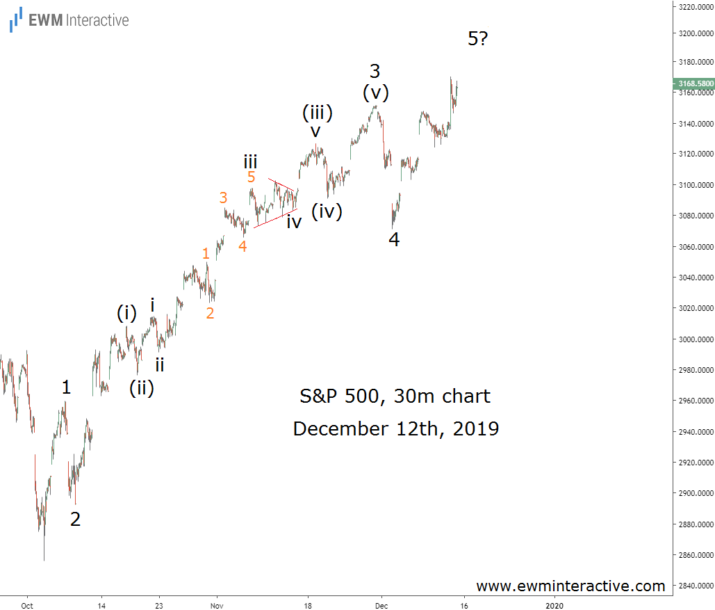 S&P 500 Index Completes Impulse Pattern from 2856