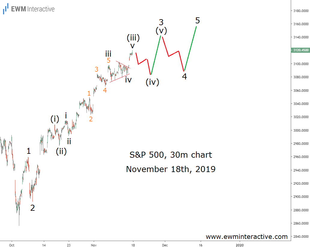 S&P 500 Elliott Wave Impulse in Progress