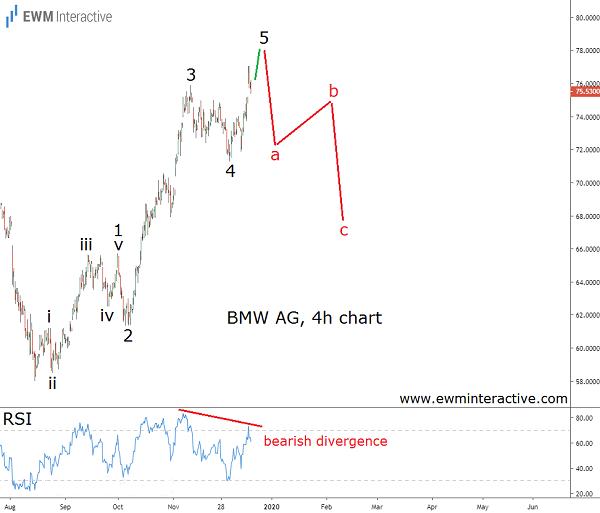BMW stock to enter Elliott Wave correction