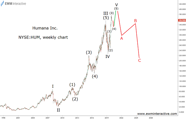 Humana stock complete Elliott Wave pattern 20 years in the making