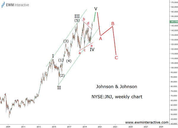 JNJ stock pattern suggests uptrend is almost over