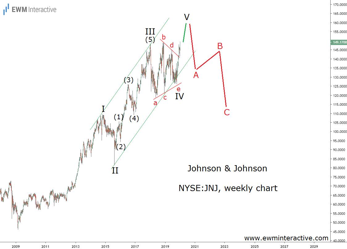 Паттерн в акциях Johnson & Johnson предполагает, что восходящий тренд почти закончился