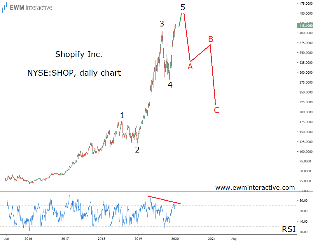 Shopify stock to decline after completing Elliott Wave impulse pattern