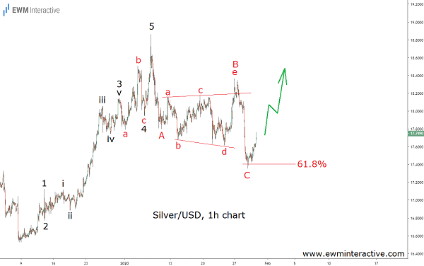 Fibonacci Support stops Silver bears in their Tracks