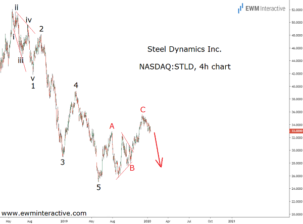 Steel Dynamics stock vulnerable to a 25% Elliott wave drop