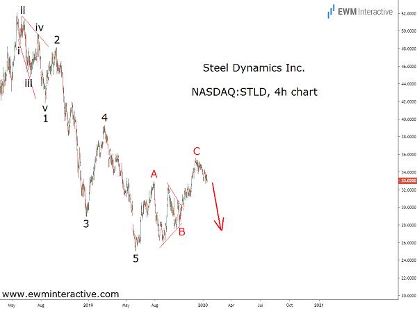 Steel Dynamics stock vulnerable to a 25% Elliott wave drop