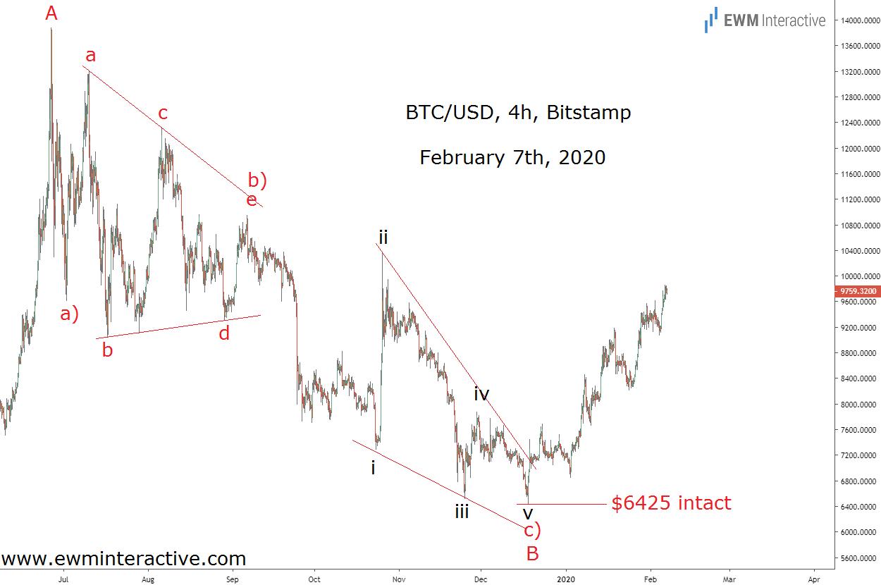 Bitcoin up 35% since Christmas following an Elliott Wave correction