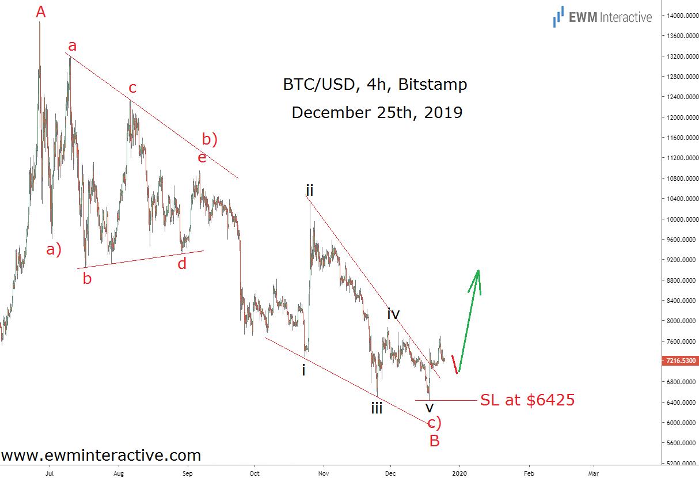 Bitcoin bulls getting ready to shine