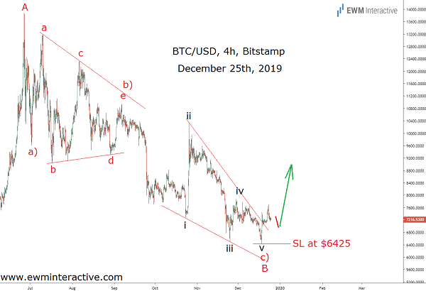 Elliott Wave setup helps Bitcoin gain 35% since Christmas