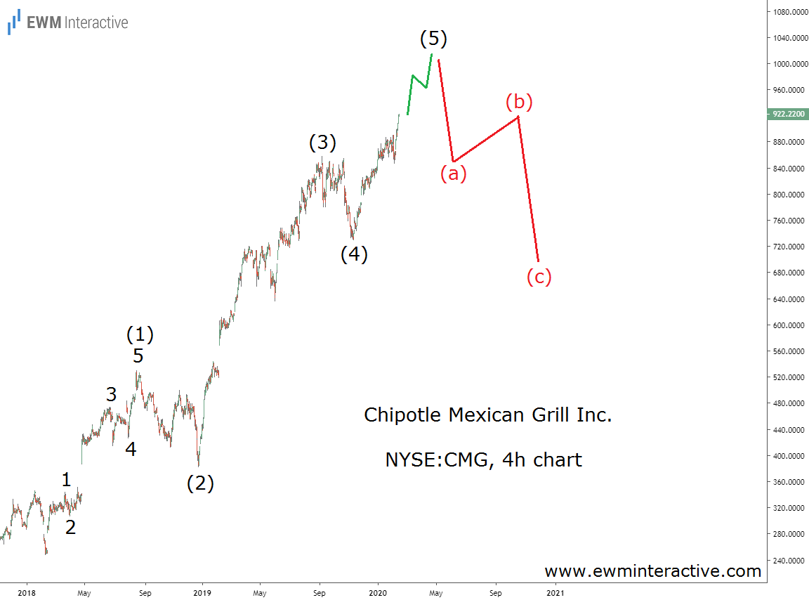 Chipotle share price exceeds $900 a share in Elliott Wave impulse