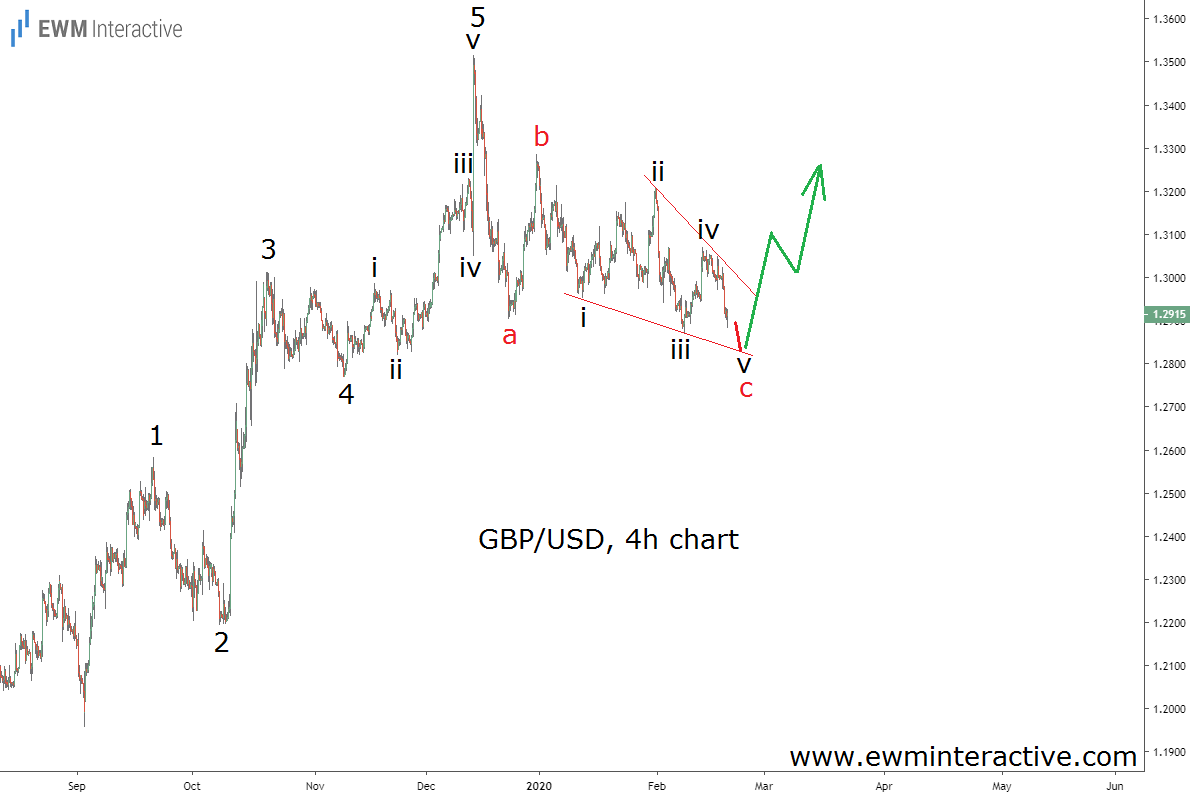 GBPUSD Elliott Wave uptrend to resume