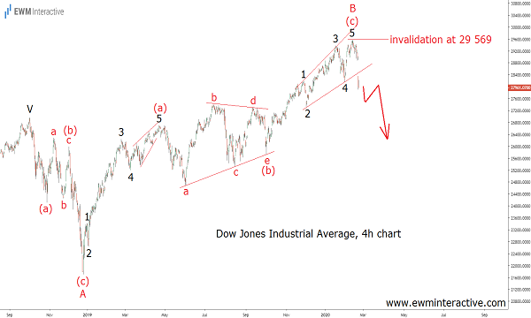 Pandemic Fears can drag Dow Jones much lower