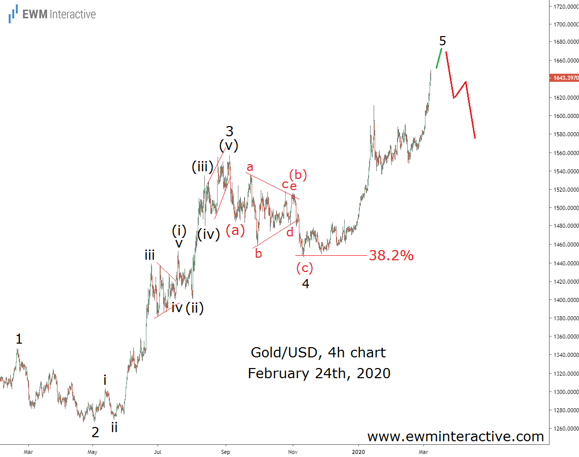 Elliott Wave analysis puts traders ahead of gold's drop