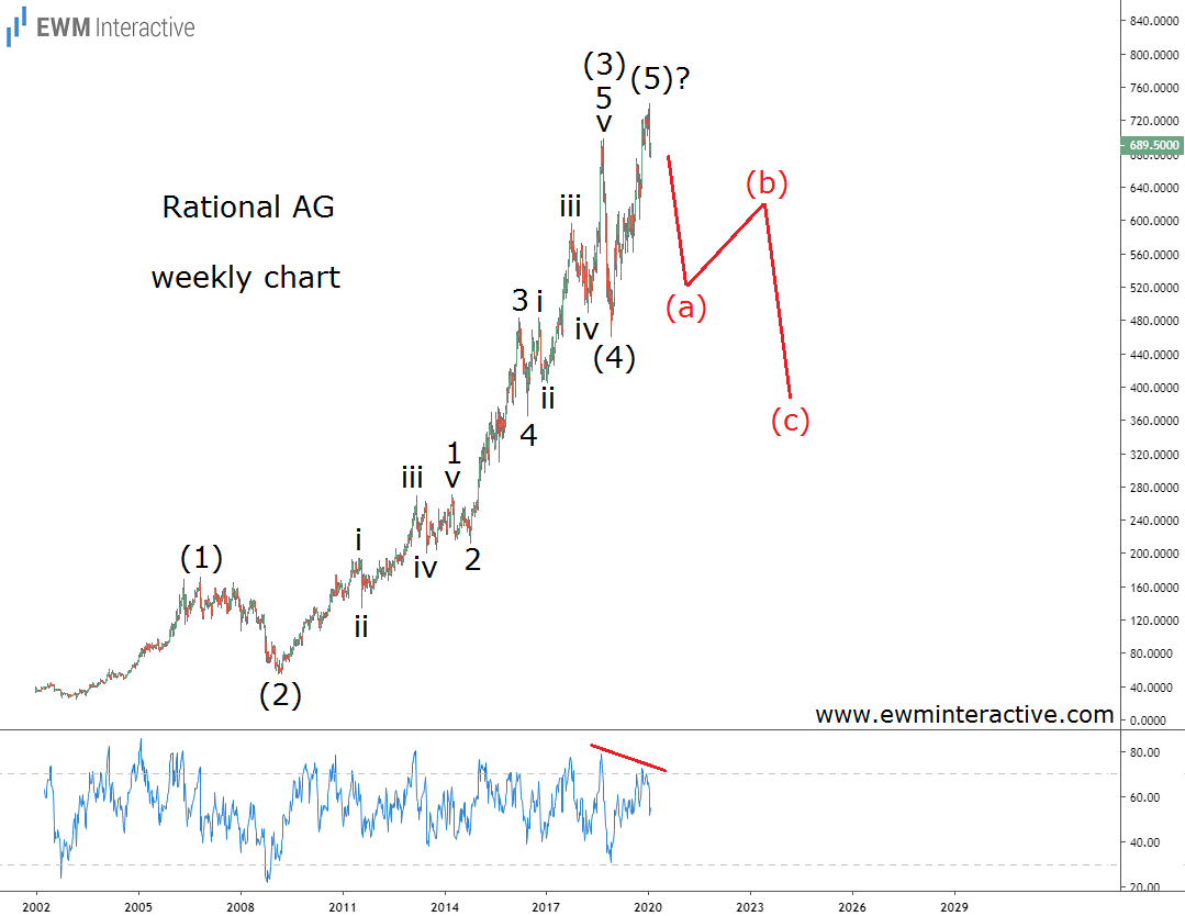 Rational stock Elliott Wave bull trap ready to snap