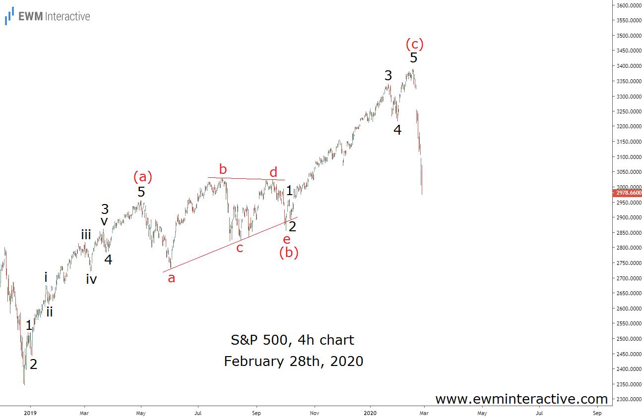 S&P 500 - Волны Эллиотта опередили панику из-за Коронавируса