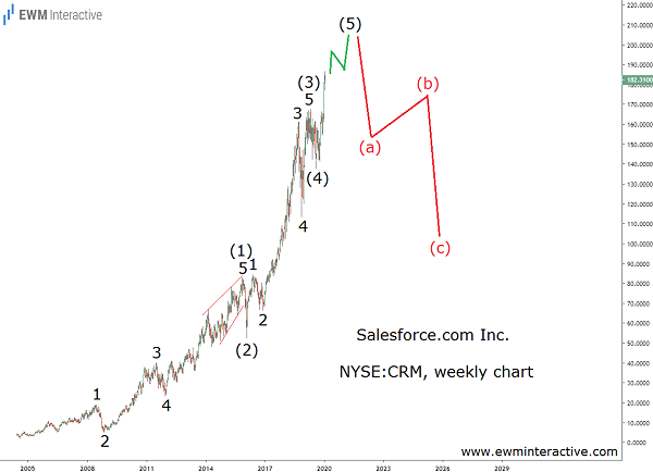 Salesforce can tumble 50% in Elliott Wave correction