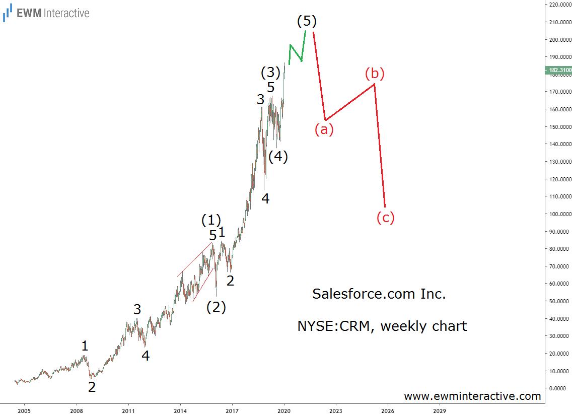 Salesforce .com stock not immune to gravity