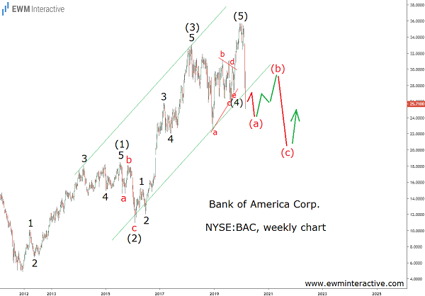 Bank of America can lose another 20% as correction progresses