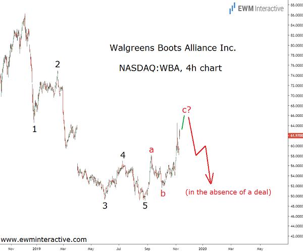 KKR financing issues drag Walgreens stock below $45