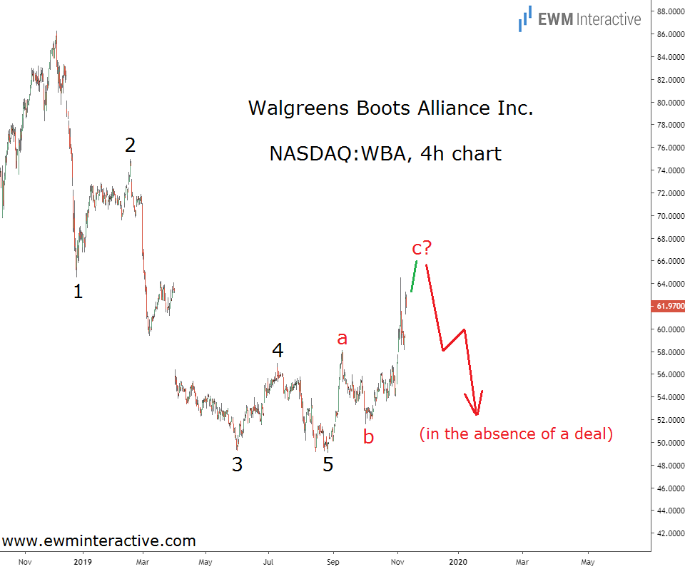Walgreens stock ready to fall if KKR deal collapses
