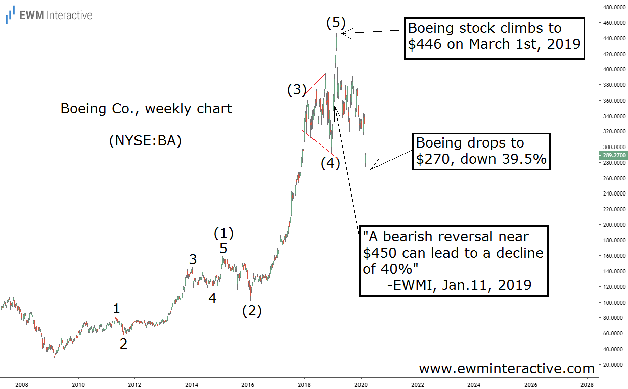Elliott Wave correction drags Boeing stock down 40%