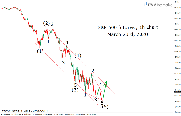 Ignoring bad news, S&P 500 climbs over 20%