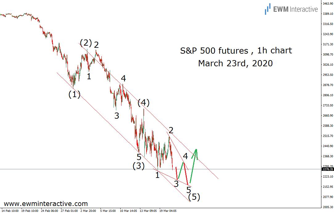 Elliott Wave traders ahead of the S&P 500 's bullish reversal