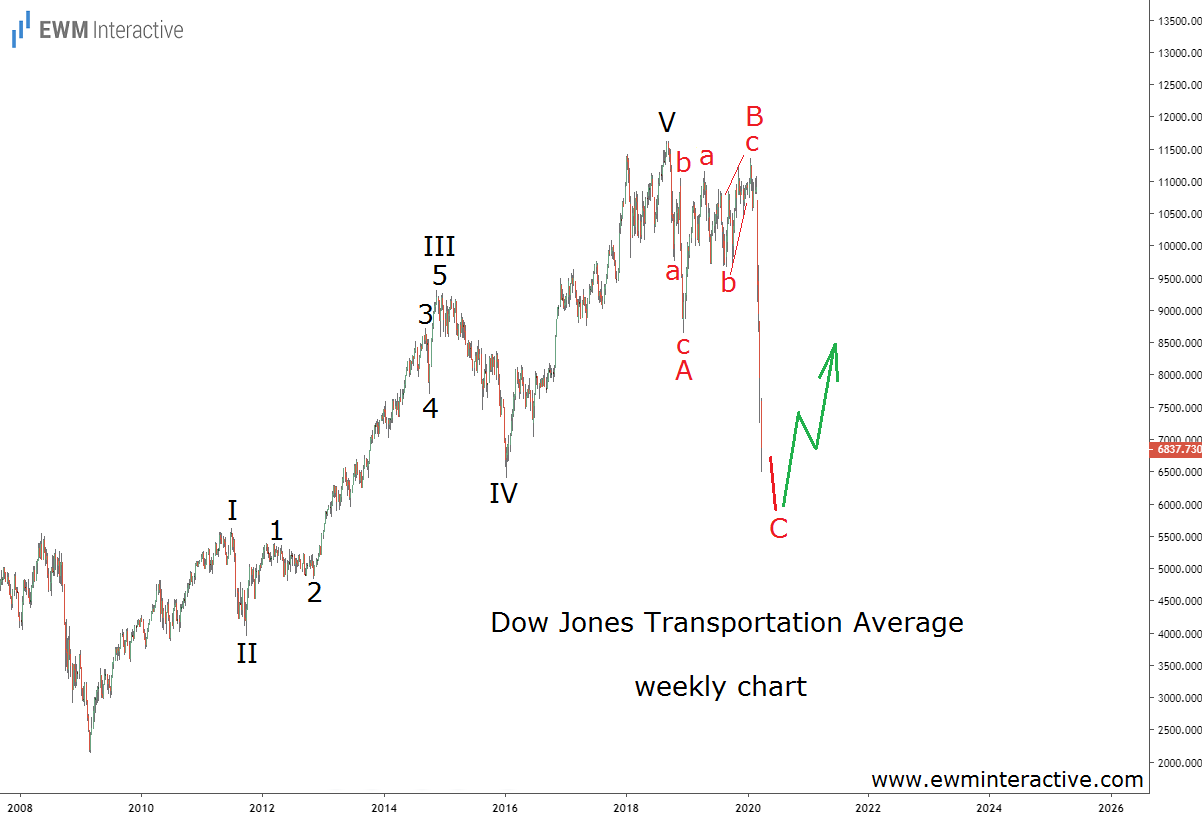 Elliott Wave Ahead of the Rebound in DJTA