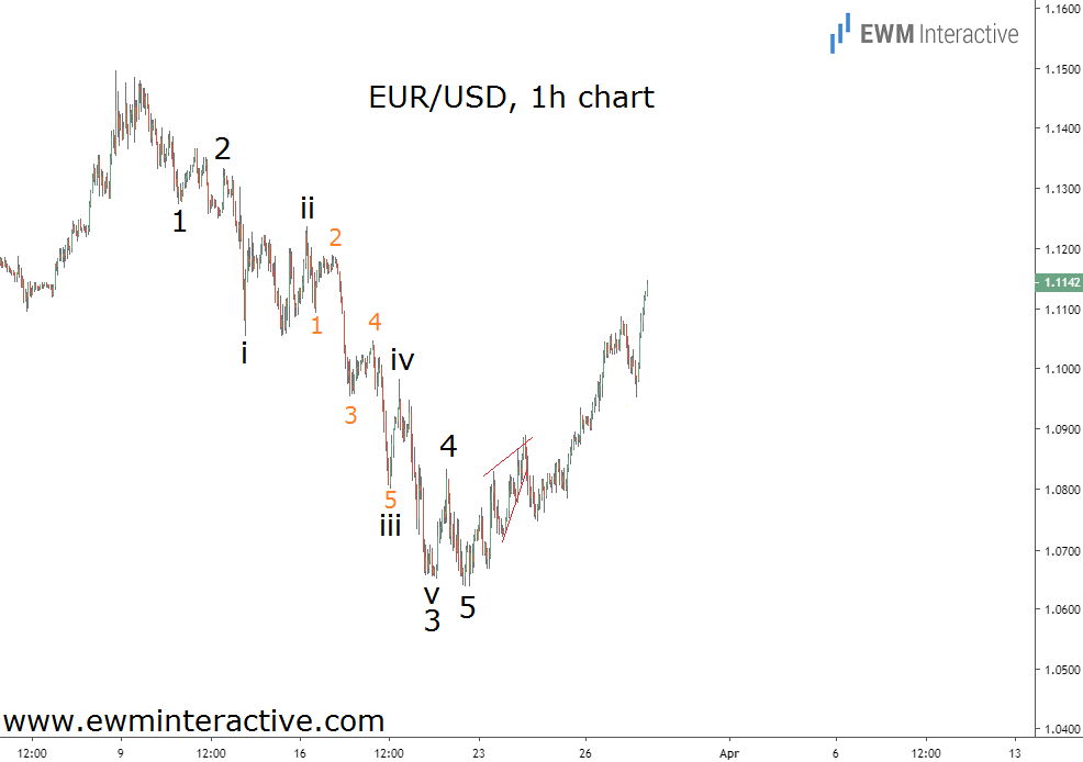 EURUSD makes a bullish Elliott Wave reversal