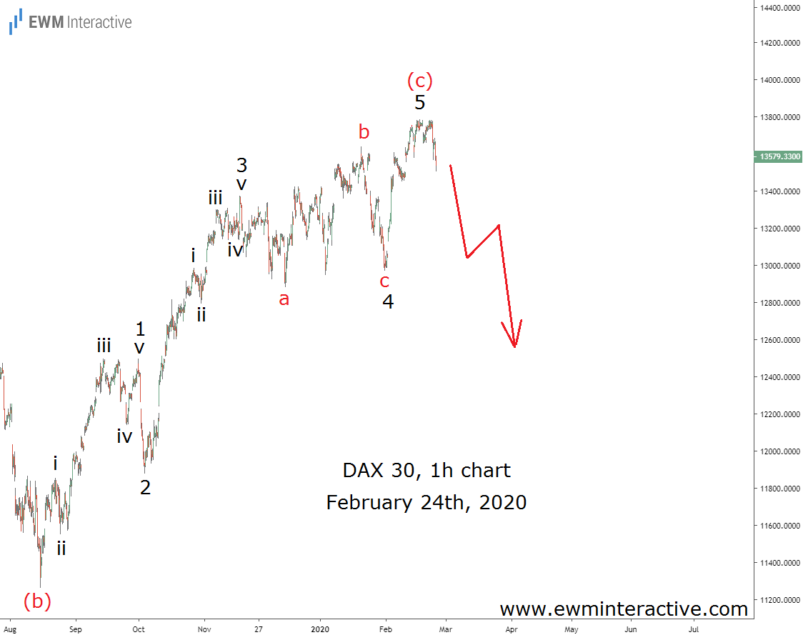 Bearish DAX 30 Elliott Wave pattern in place ahead of the coronavirus selloff